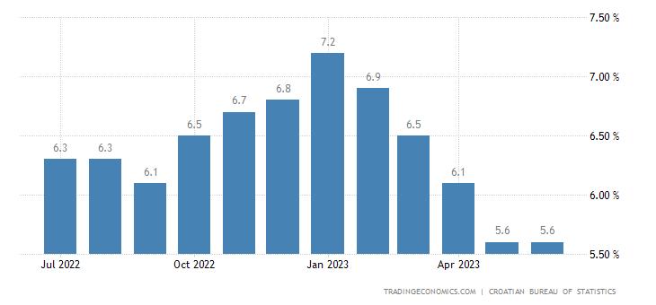 Croatia Unemployment Rate