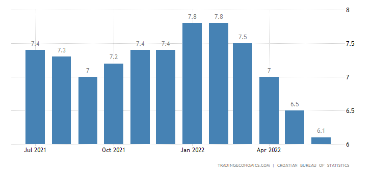 Croatia Unemployment Rate