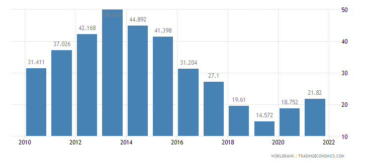 croatia unemployment youth male percent of male labor force ages 15 24 wb data