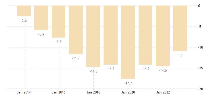 croatia unit labour cost performance related to the euro area eurostat data