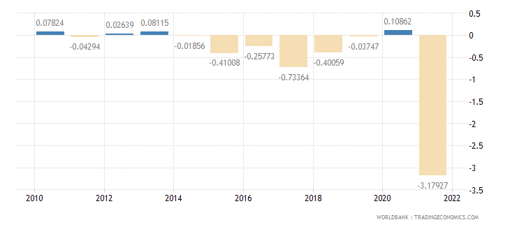 croatia urban population growth annual percent wb data