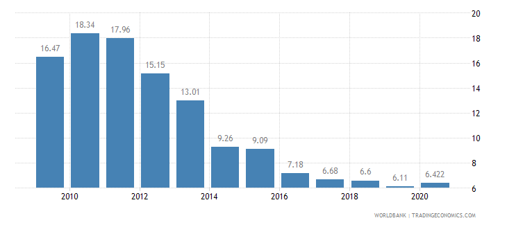 croatia vulnerable employment female percent of female employment wb data