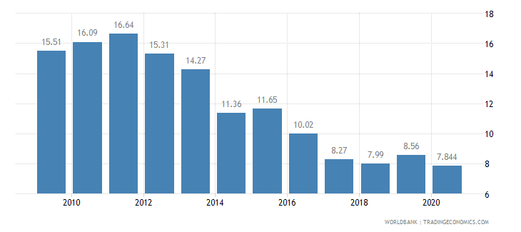 croatia vulnerable employment male percent of male employment wb data