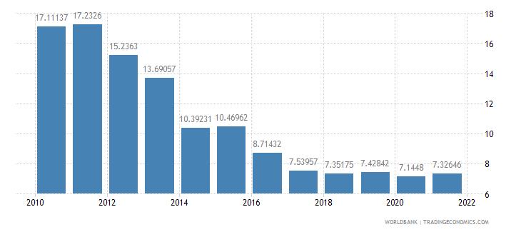 croatia vulnerable employment total percent of total employment wb data