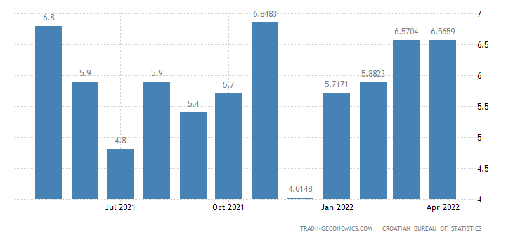 Croatia Average Net Monthly Wages YoY