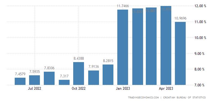 Croatia Average Net Monthly Wages YoY