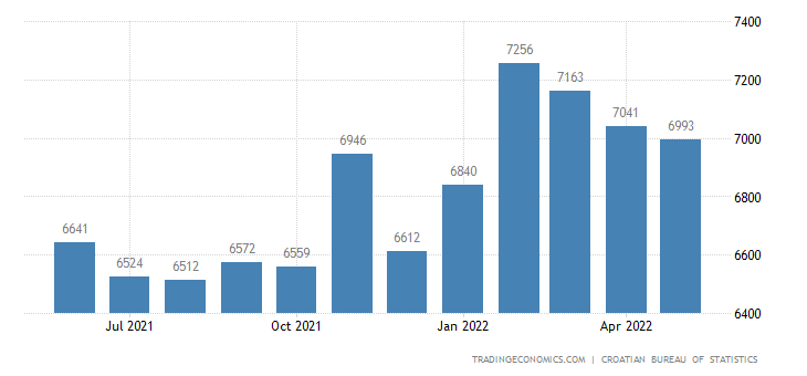 Croatia Average Net Monthly Wages in Manufacturing