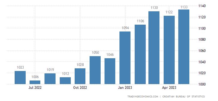 Croatia Average Net Monthly Wages