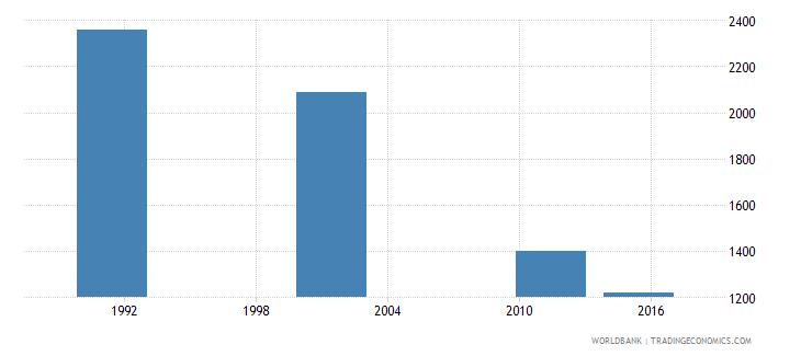 croatia youth illiterate population 15 24 years both sexes number wb data