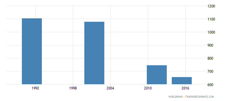 croatia youth illiterate population 15 24 years male number wb data