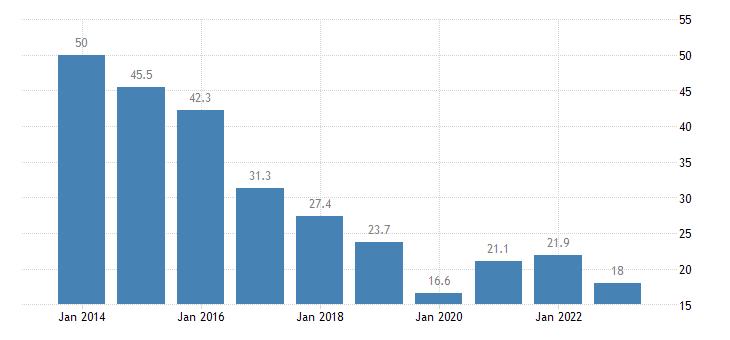 croatia youth unemployment rate eurostat data