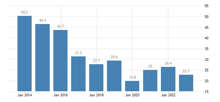 croatia youth unemployment rate females eurostat data