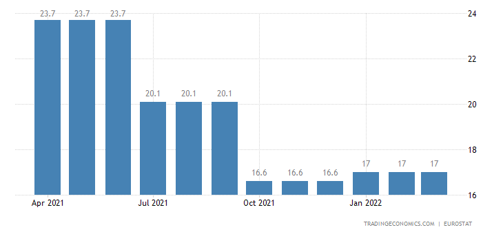Croatia Youth Unemployment Rate