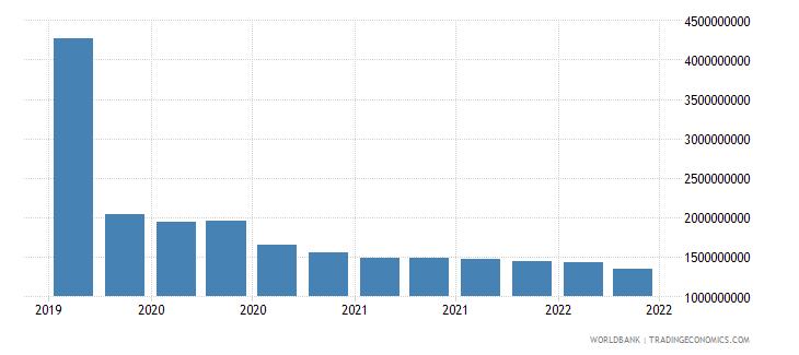 cuba 01_cross border loans from bis reporting banks wb data