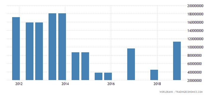 cuba 04_official bilateral loans aid loans wb data