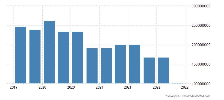 cuba 09_insured export credit exposures berne union wb data