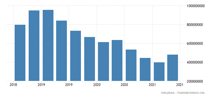 cuba 12_liabilities to bis banks cons  short term wb data