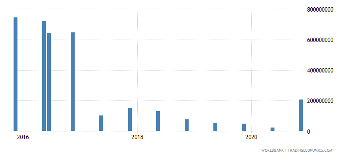 cuba 14_debt securities held by nonresidents wb data