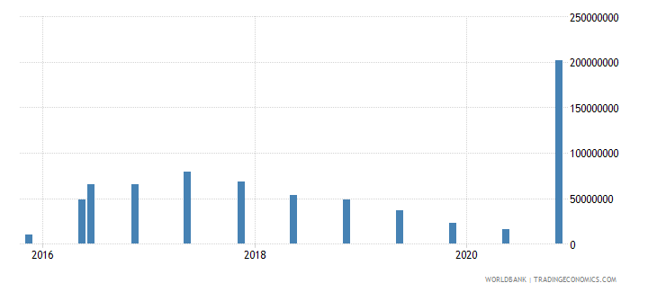 cuba 15_debt securities held by nonresidents total short term wb data