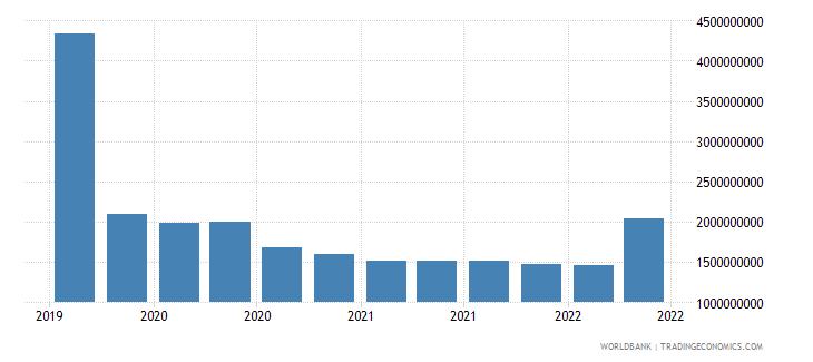 cuba 22_liabilities to bis banks locational total wb data