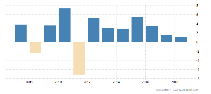 cuba adjusted net national income annual percent growth wb data