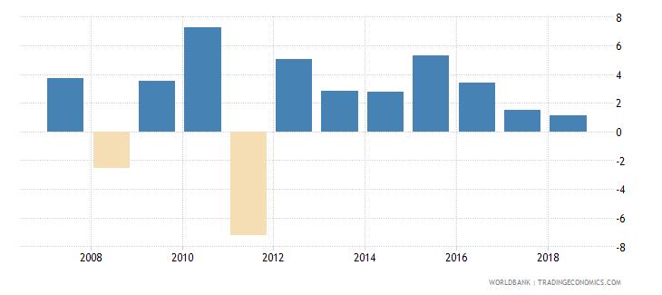 cuba adjusted net national income per capita annual percent growth wb data