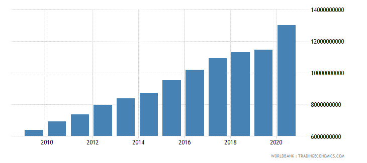 cuba adjusted savings consumption of fixed capital current us$ wb data