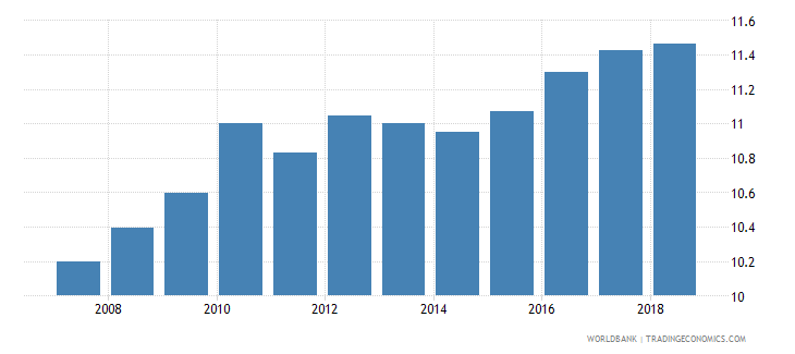 cuba adjusted savings consumption of fixed capital percent of gni wb data