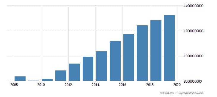 cuba adjusted savings education expenditure current us$ wb data
