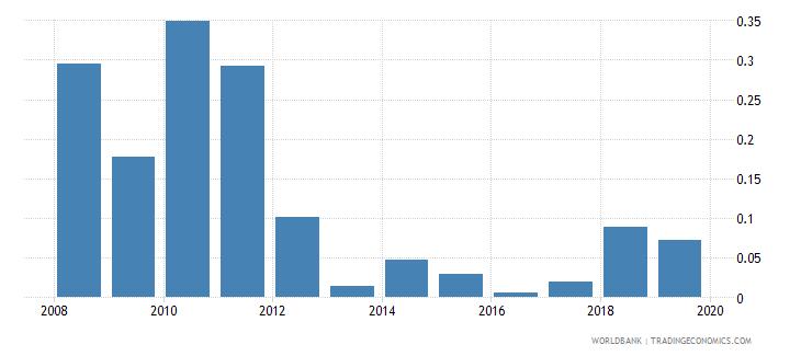 cuba adjusted savings mineral depletion percent of gni wb data