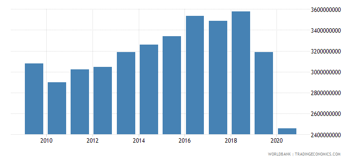cuba agriculture value added constant 2005 us$ wb data