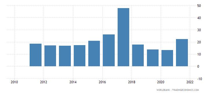 cuba air transport freight million ton km wb data