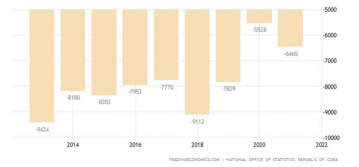 Cuba Balance of Trade