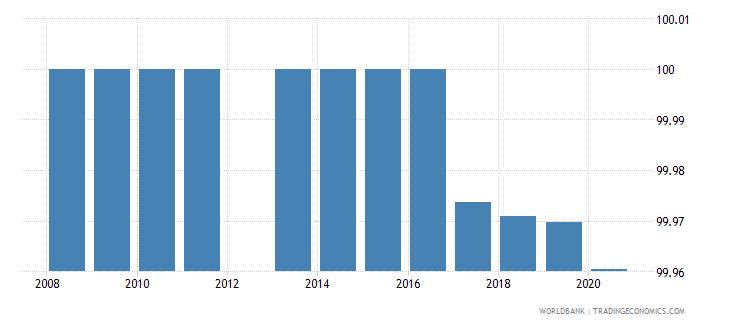 cuba bank concentration percent wb data