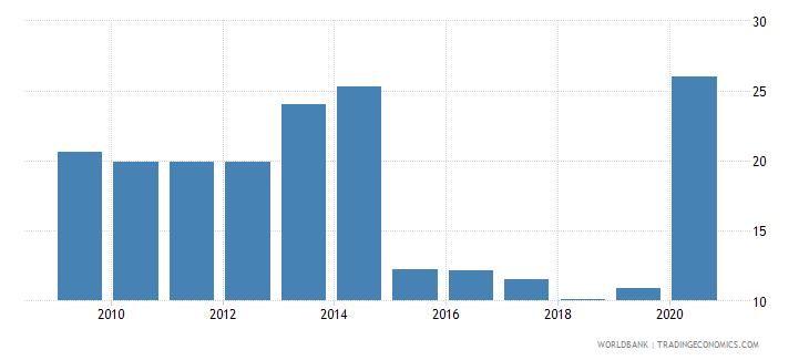 cuba bank cost to income ratio percent wb data