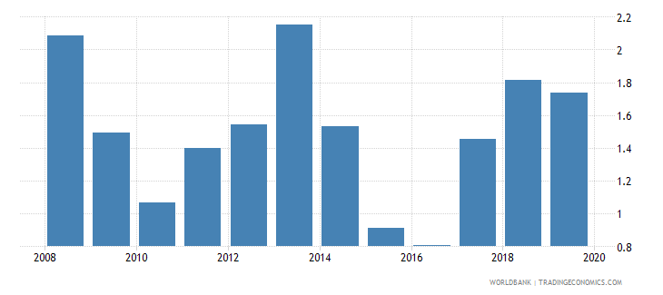 cuba bank net interest margin percent wb data