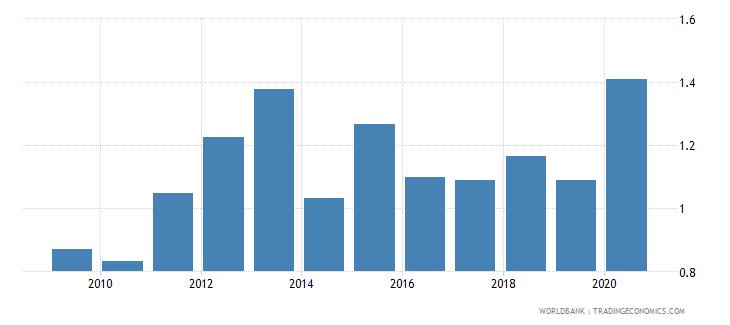 cuba bank return on assets percent after tax wb data