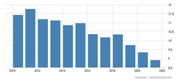 cuba birth rate crude per 1 000 people wb data
