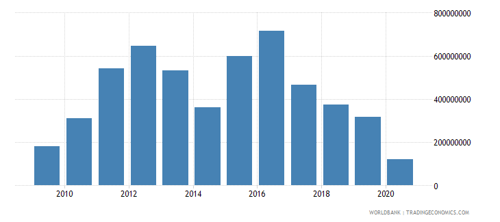 cuba changes in inventories constant lcu wb data