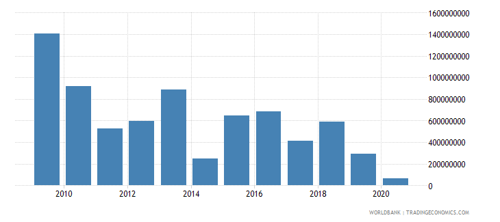 cuba changes in inventories current lcu wb data
