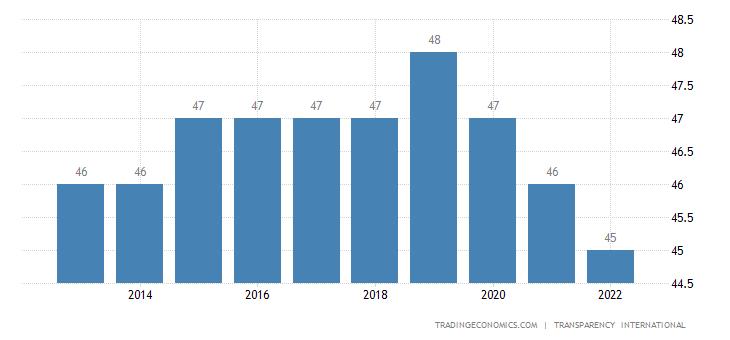 Cuba Corruption Index