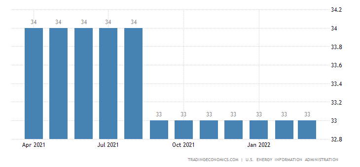 Cuba Crude Oil Production | 2019 | Data | Chart | Calendar