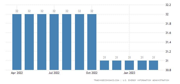 Cuba Crude Oil Production
