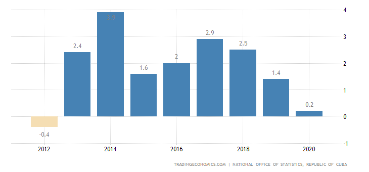 Cuba Current Account to GDP
