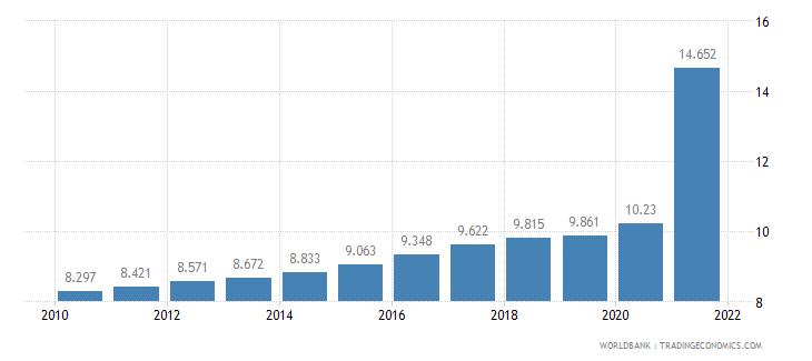 cuba death rate crude per 1 000 people wb data