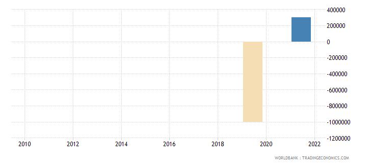 cuba discrepancy in expenditure estimate of gdp constant lcu wb data