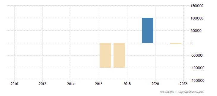 cuba discrepancy in expenditure estimate of gdp current lcu wb data