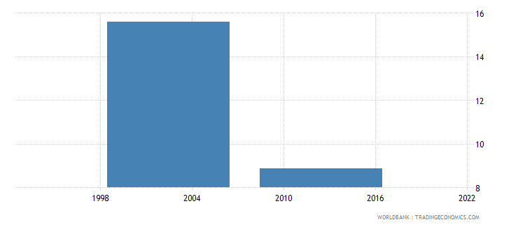 cuba educational attainment completed primary population 25 years male percent wb data