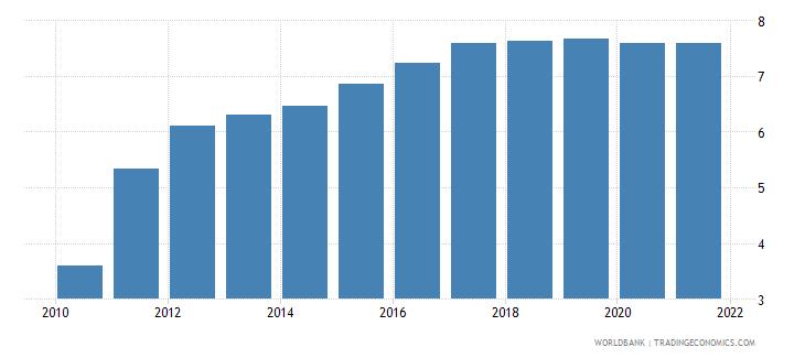 cuba employers male percent of employment wb data