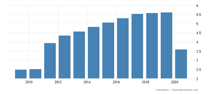 cuba employers total percent of employment wb data